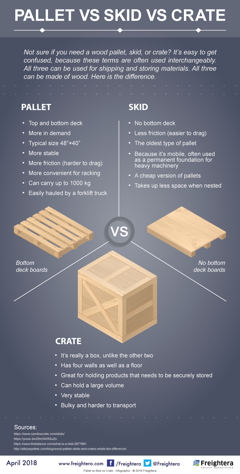 pallet vs. crate vs. skid infographic